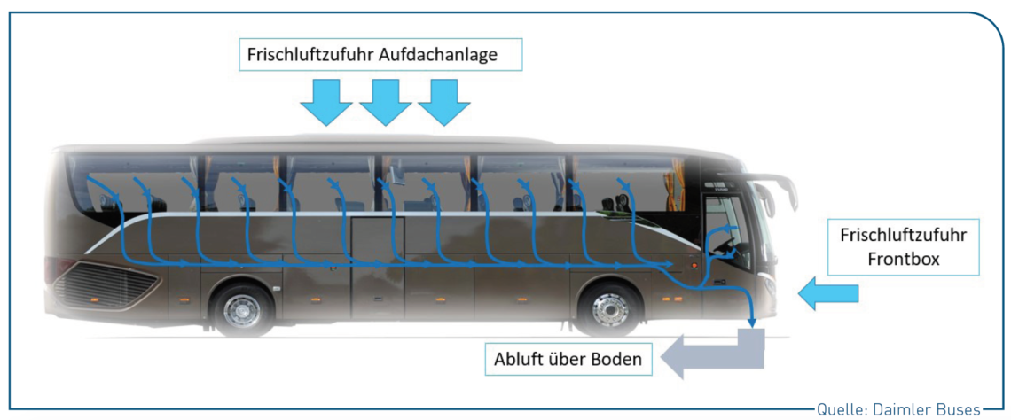 Luftwege im Reisebus