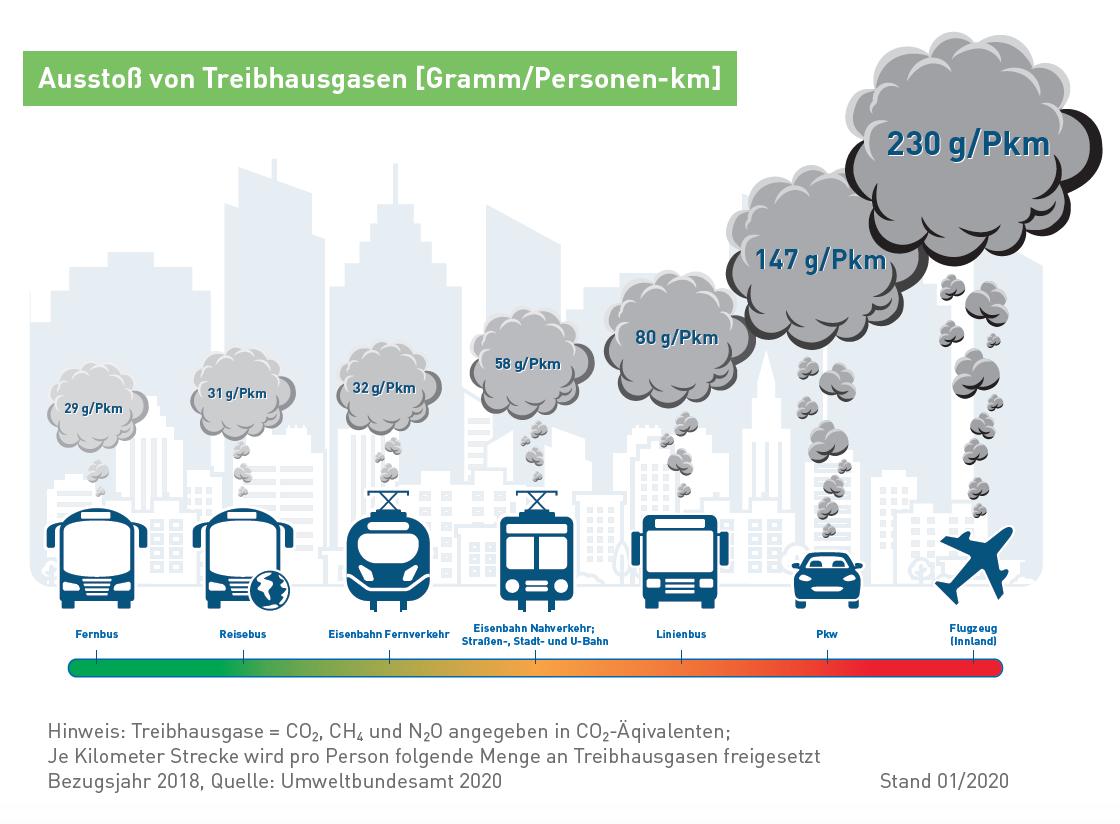 Vergleich Treibhausgasausstoß nach Verkehrsträgern