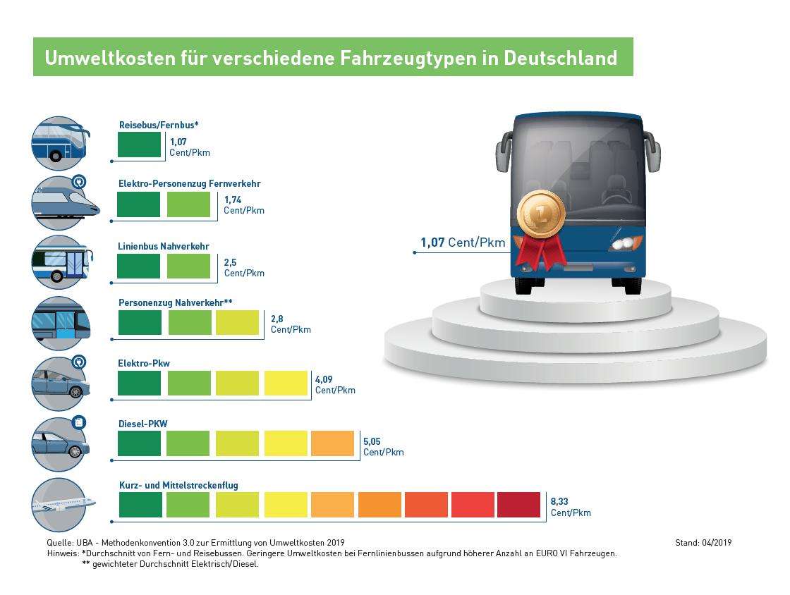 Vergleich Umweltkosten